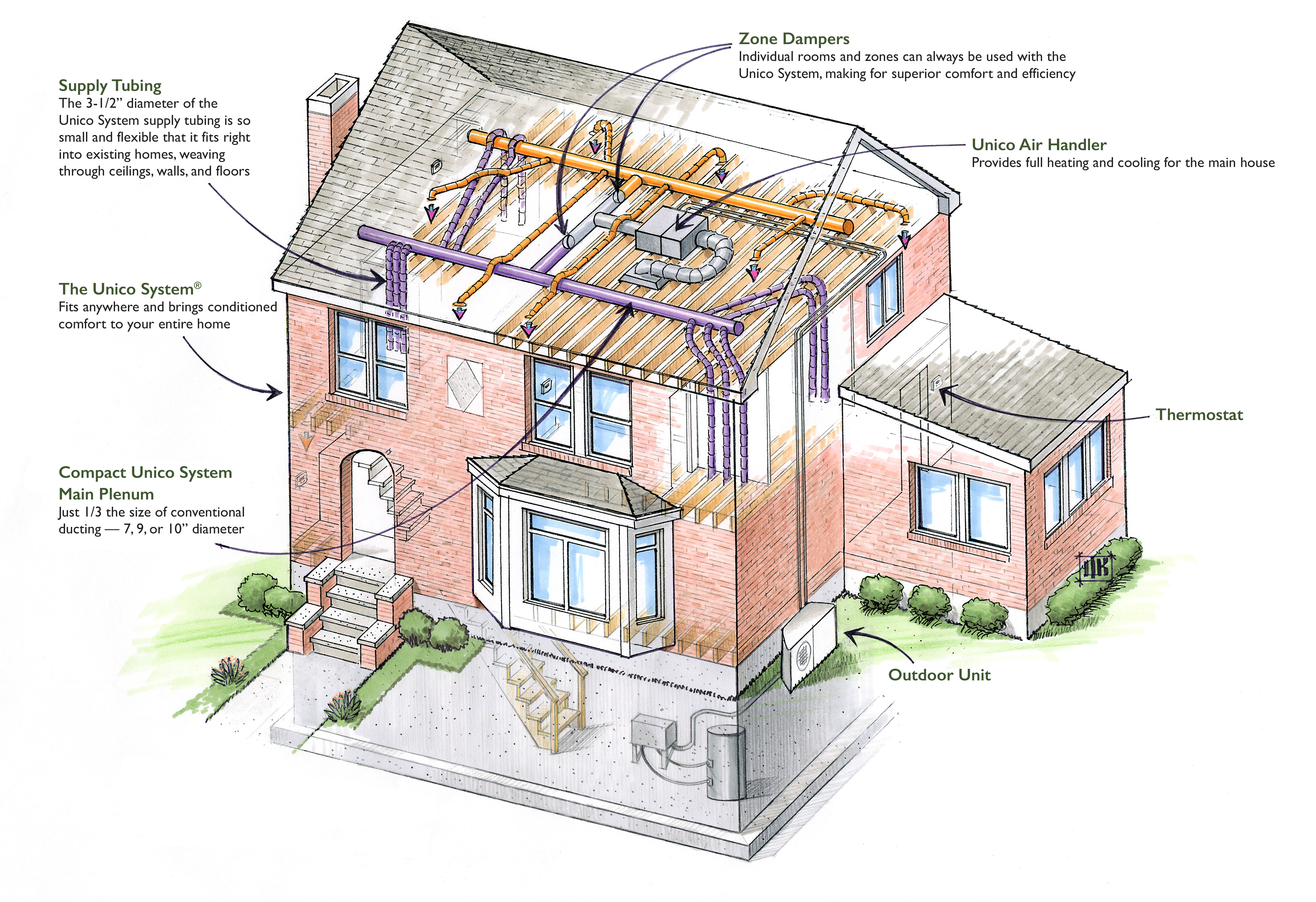 heating and cooling system reviews