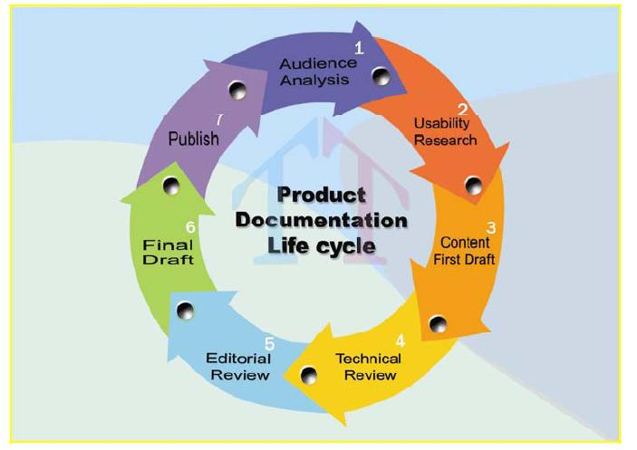 document review process technical writing