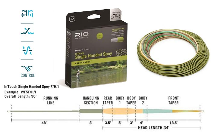 rio intouch single hand spey line review